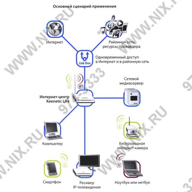 Wifi маршрутизатор zyxel keenetic lite 4